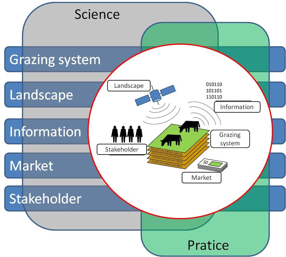 Die GreenGrass-Struktur